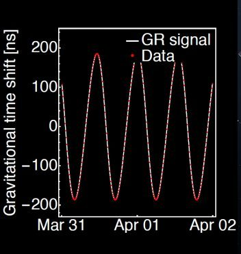 Galileo case study graph showing the comparison of predicted and measured gravitational time shift