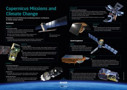RHEA Group Copernicus satellites and climate change poster in English